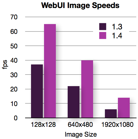 WebUI Speeds